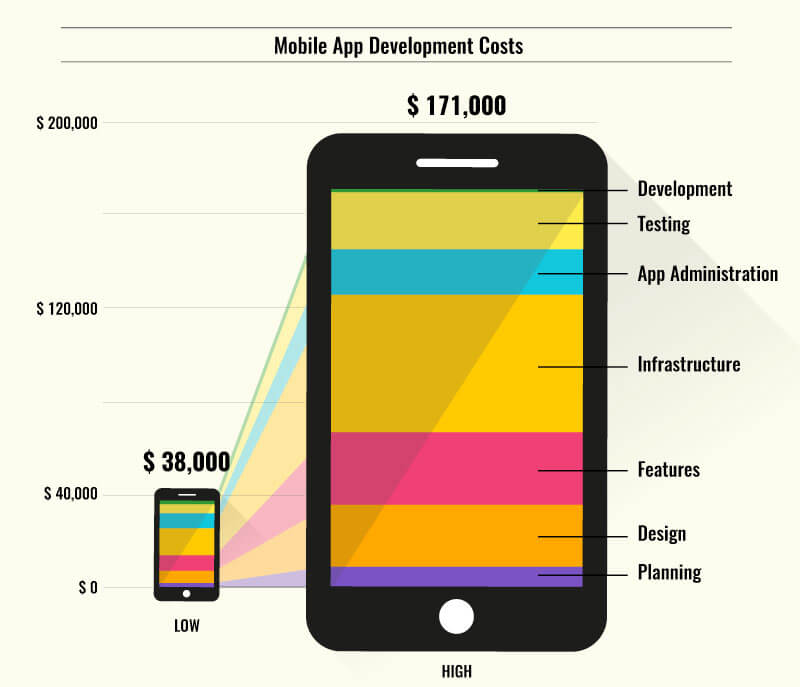 How much does it cost to make an app? - Sell My App